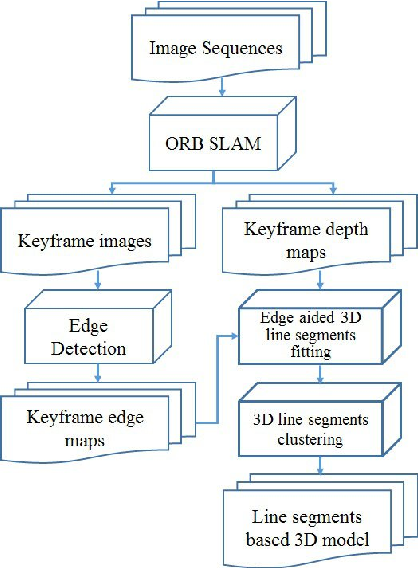Figure 1 for Incremental 3D Line Segment Extraction from Semi-dense SLAM