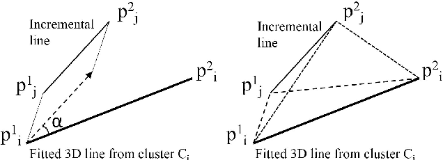 Figure 3 for Incremental 3D Line Segment Extraction from Semi-dense SLAM