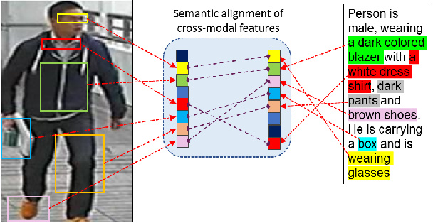 Figure 1 for AXM-Net: Cross-Modal Context Sharing Attention Network for Person Re-ID