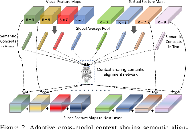 Figure 3 for AXM-Net: Cross-Modal Context Sharing Attention Network for Person Re-ID