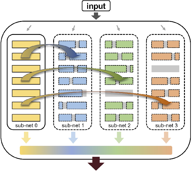 Figure 1 for Intra-Ensemble in Neural Networks