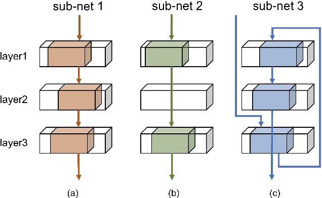 Figure 3 for Intra-Ensemble in Neural Networks