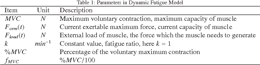 Figure 1 for A novel approach for determining fatigue resistances of different muscle groups in static cases