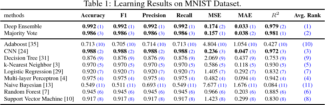 Figure 1 for On Deep Ensemble Learning from a Function Approximation Perspective