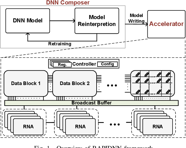 Figure 1 for RAPIDNN: In-Memory Deep Neural Network Acceleration Framework