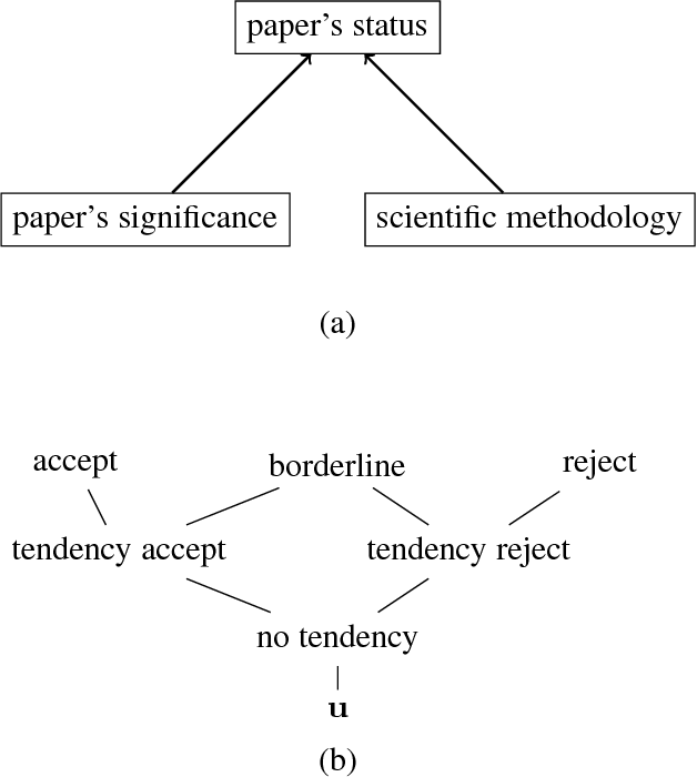 Figure 1 for Weighted Abstract Dialectical Frameworks: Extended and Revised Report