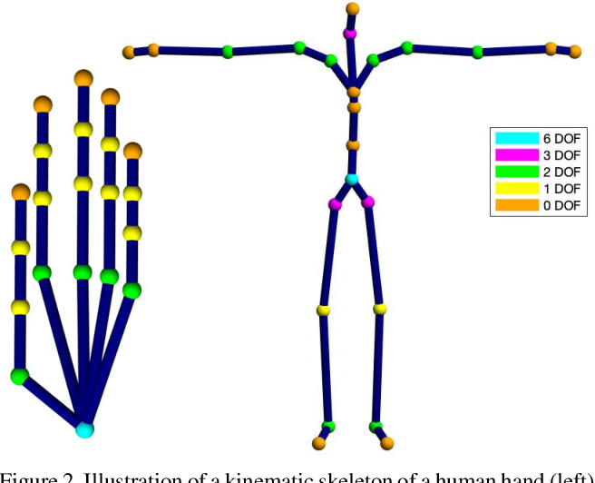 Figure 2 for Convex Optimisation for Inverse Kinematics
