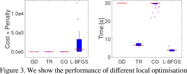 Figure 3 for Convex Optimisation for Inverse Kinematics