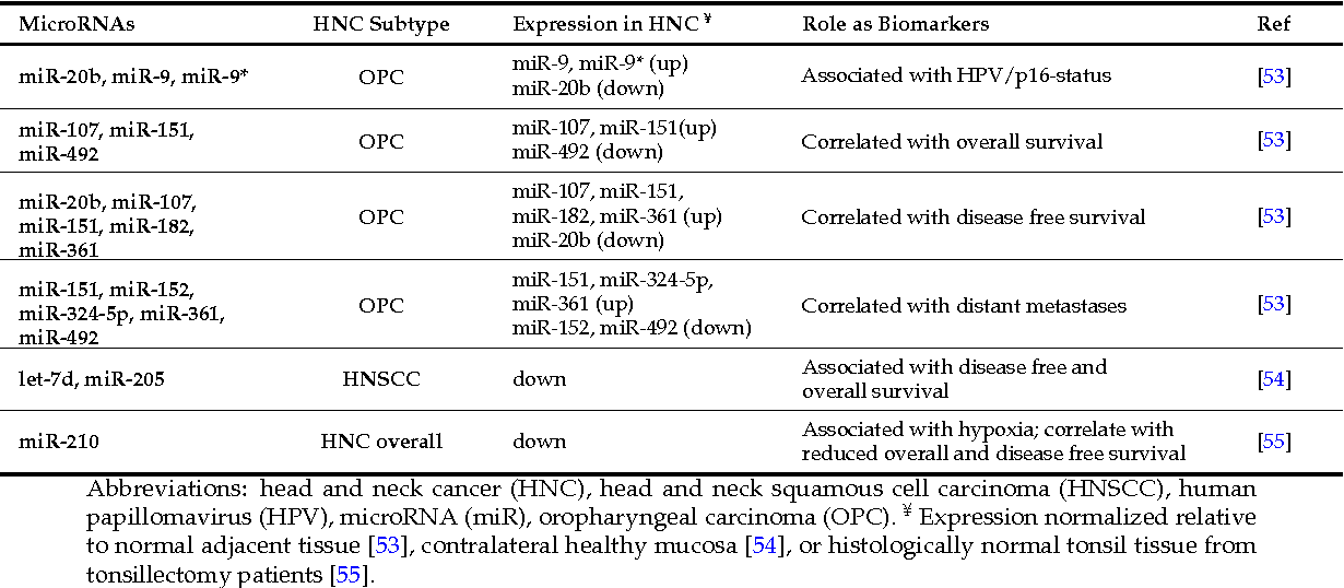 PDF] HPV Associated Head and Neck Cancer - Semantic Scholar