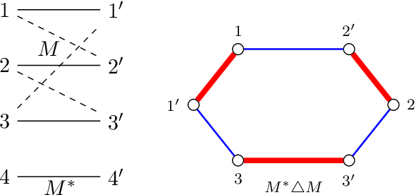 Figure 1 for The planted matching problem: Sharp threshold and infinite-order phase transition