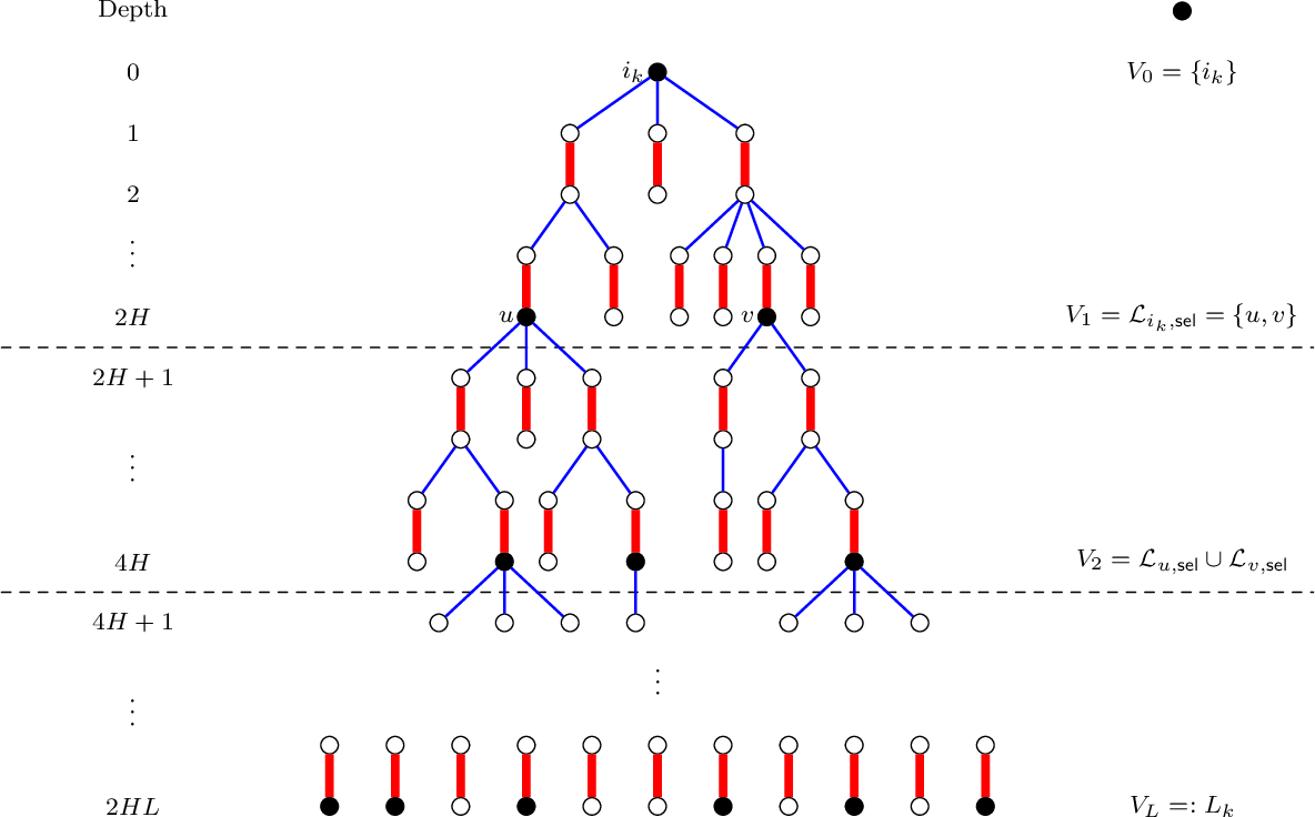 Figure 4 for The planted matching problem: Sharp threshold and infinite-order phase transition