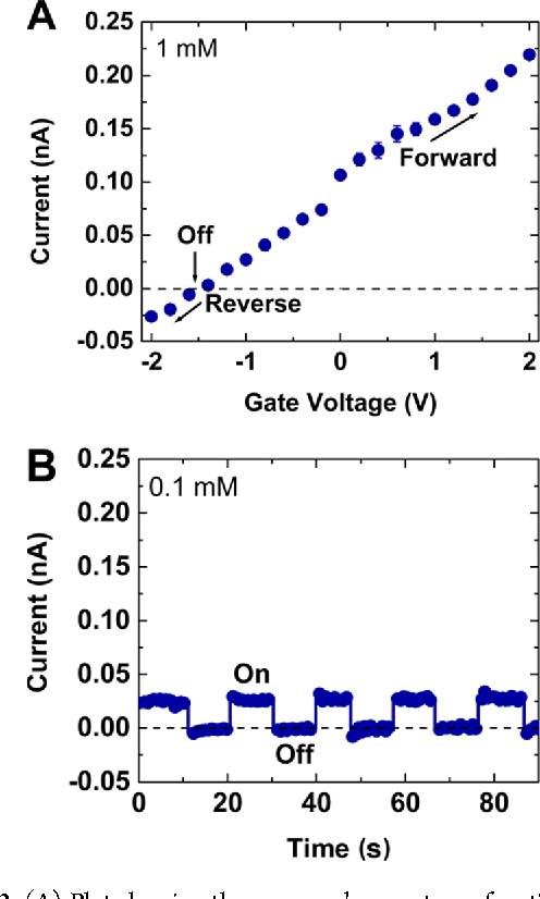 A three-state nanofluidic field effect switch. - Semantic Scholar