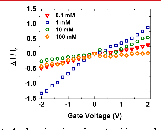 Figure 7 from A three-state nanofluidic field effect switch ...