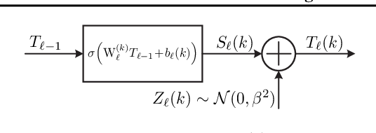 Figure 3 for Estimating Information Flow in Neural Networks