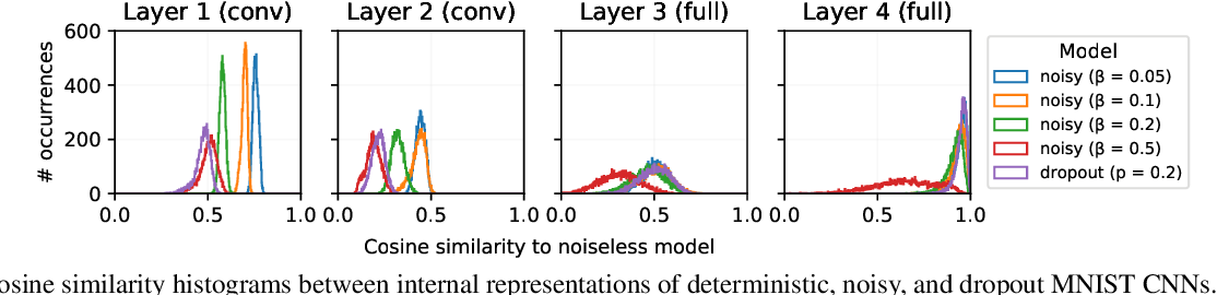 Figure 4 for Estimating Information Flow in Neural Networks