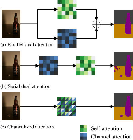 Figure 1 for CAA : Channelized Axial Attention for Semantic Segmentation