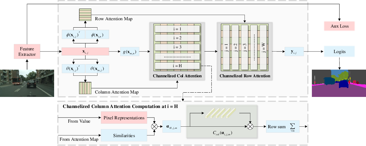 Figure 3 for CAA : Channelized Axial Attention for Semantic Segmentation