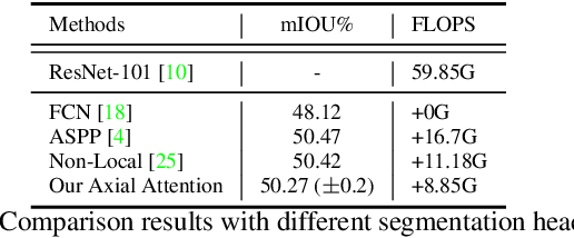 Figure 2 for CAA : Channelized Axial Attention for Semantic Segmentation