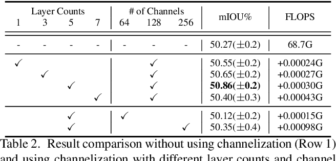 Figure 4 for CAA : Channelized Axial Attention for Semantic Segmentation