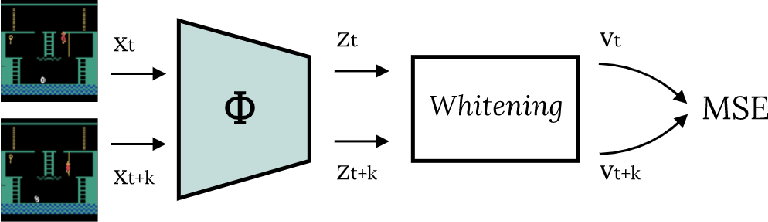Figure 1 for Latent World Models For Intrinsically Motivated Exploration