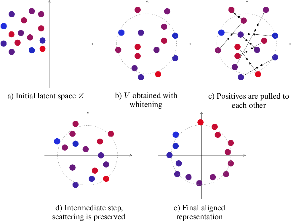 Figure 4 for Latent World Models For Intrinsically Motivated Exploration