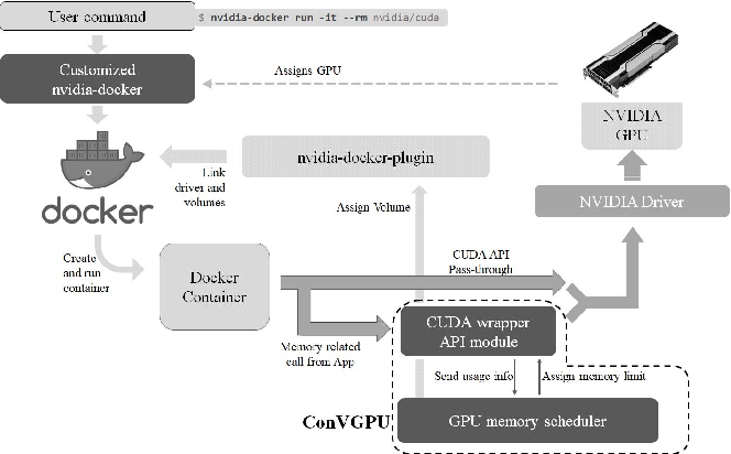 Figure 6 from ConVGPU: GPU Management Middleware in Container Based