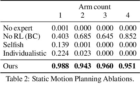 Figure 4 for Learning a Decentralized Multi-arm Motion Planner