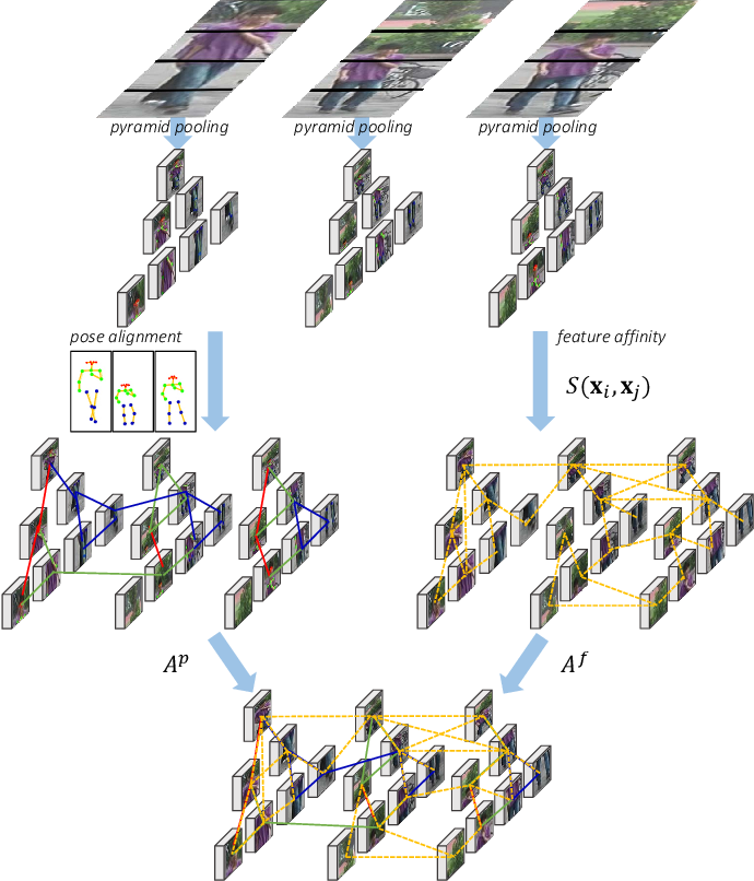 Figure 1 for Adaptive Graph Representation Learning for Video Person Re-identification
