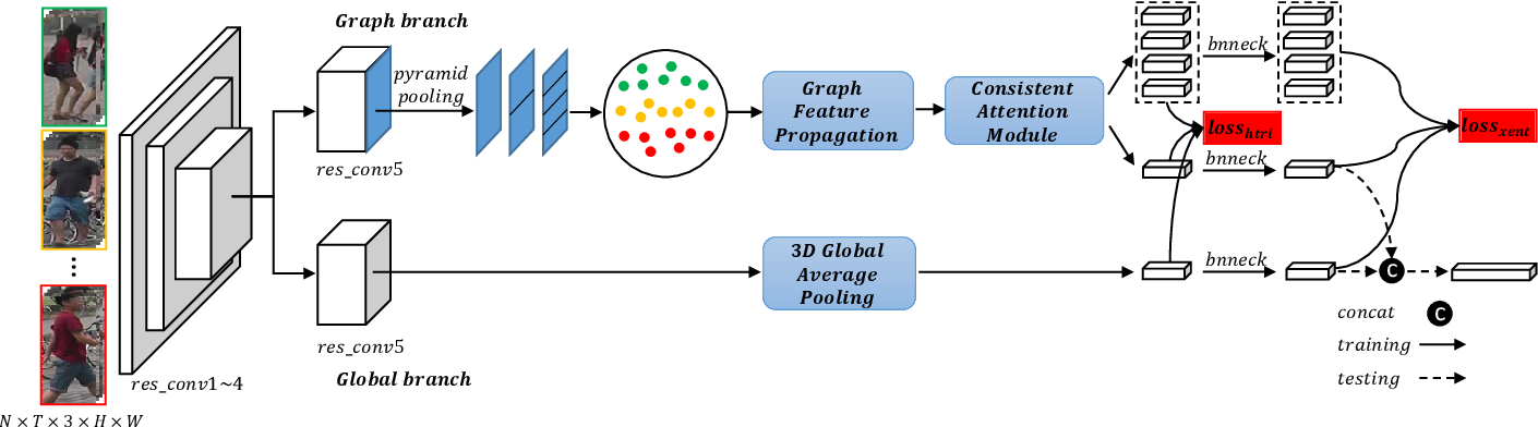 Figure 2 for Adaptive Graph Representation Learning for Video Person Re-identification