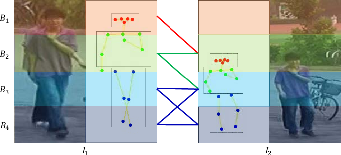 Figure 3 for Adaptive Graph Representation Learning for Video Person Re-identification