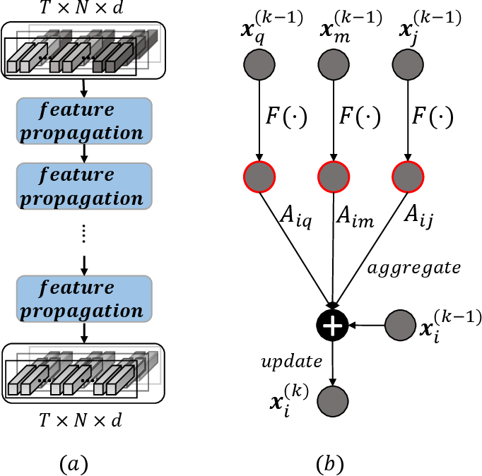 Figure 4 for Adaptive Graph Representation Learning for Video Person Re-identification