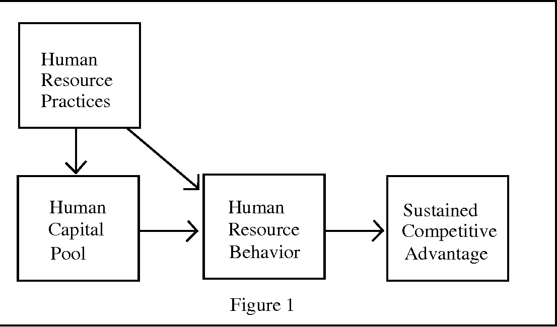 human resources competitive advantage
