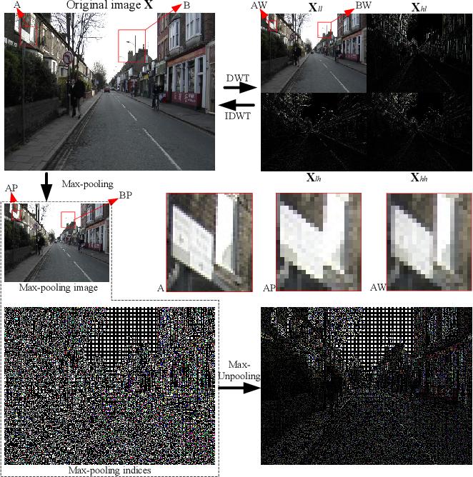 Figure 1 for WaveSNet: Wavelet Integrated Deep Networks for Image Segmentation