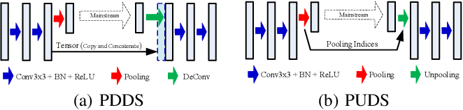 Figure 3 for WaveSNet: Wavelet Integrated Deep Networks for Image Segmentation