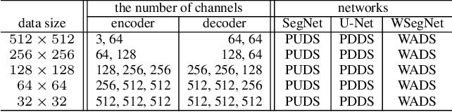 Figure 2 for WaveSNet: Wavelet Integrated Deep Networks for Image Segmentation