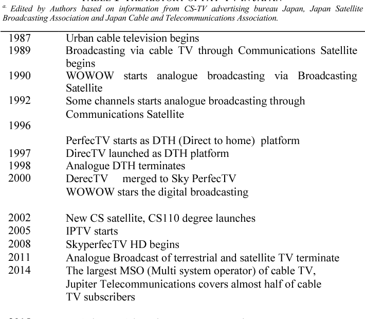 An Analysis of the Service Ecosystem of the Japanese Pay-Television