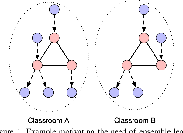 Figure 1 for Graph Representation Ensemble Learning