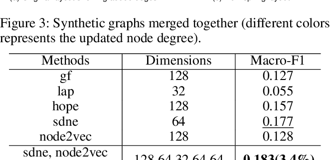 Figure 2 for Graph Representation Ensemble Learning