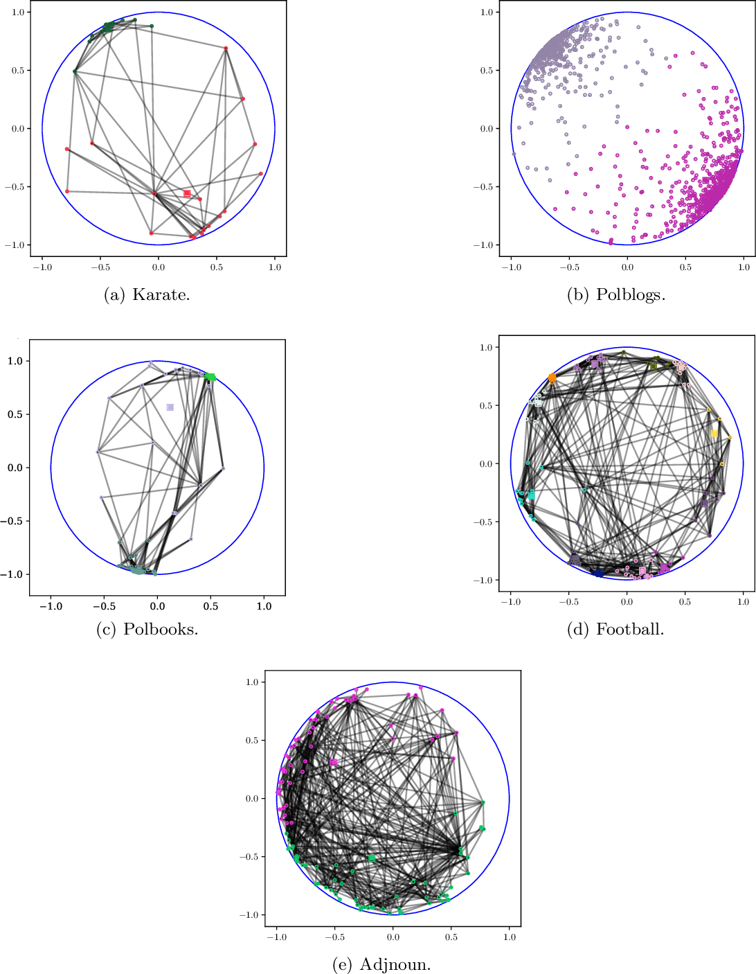 Figure 2 for Learning graph-structured data using Poincaré embeddings and Riemannian K-means algorithms