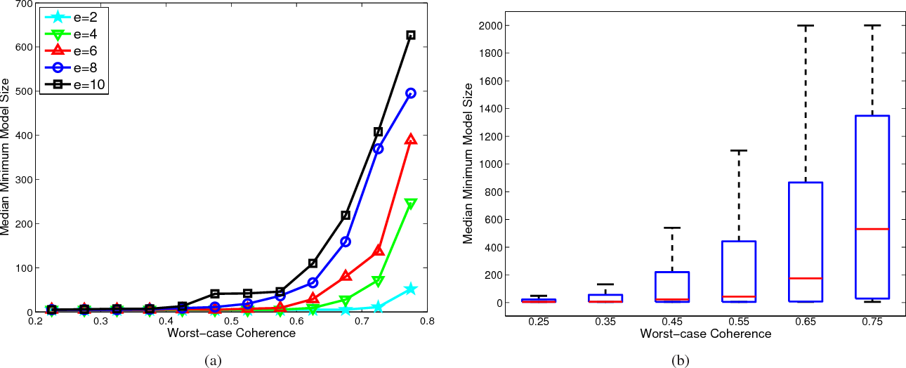 Figure 1 for ExSIS: Extended Sure Independence Screening for Ultrahigh-dimensional Linear Models