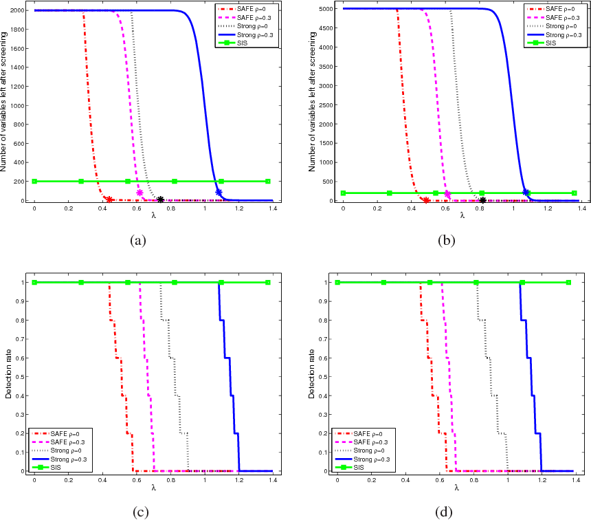 Figure 2 for ExSIS: Extended Sure Independence Screening for Ultrahigh-dimensional Linear Models