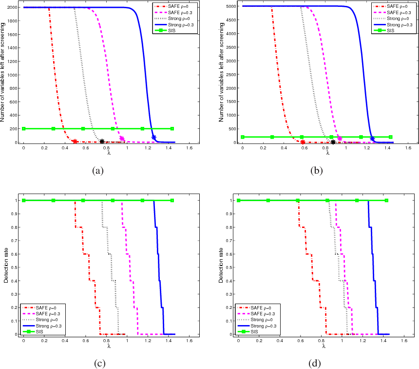 Figure 3 for ExSIS: Extended Sure Independence Screening for Ultrahigh-dimensional Linear Models