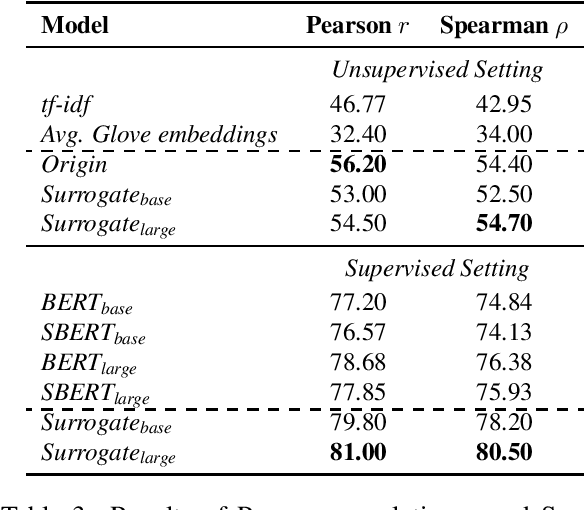 Figure 3 for Sentence Similarity Based on Contexts