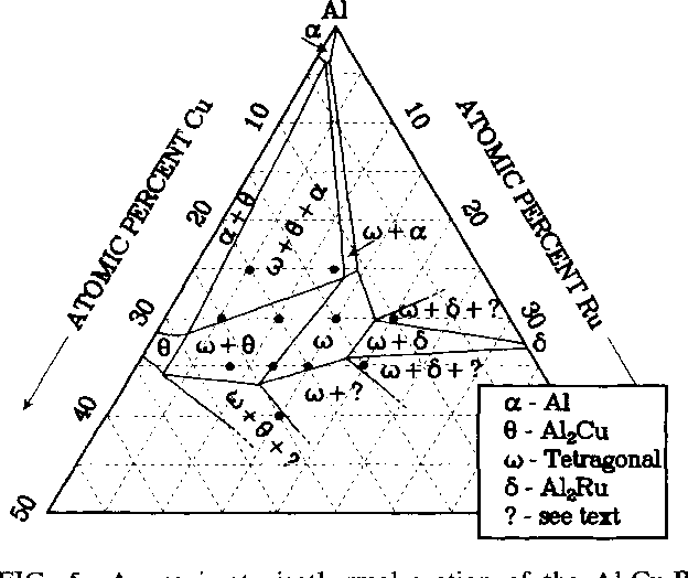 figure 5 from icosahedral phase stabilities in al cu ru alloys Phase Diagram Worksheet approximate isothermal section of the al cu ru ternary phase