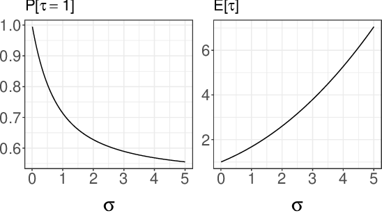 Figure 1 for Unbiased Smoothing using Particle Independent Metropolis-Hastings