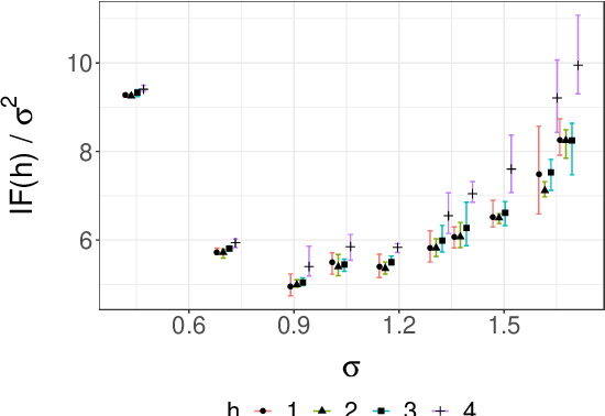 Figure 3 for Unbiased Smoothing using Particle Independent Metropolis-Hastings
