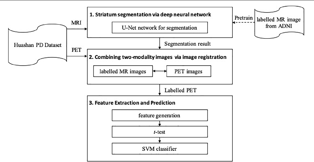 Figure 1 for A Fully-Automatic Framework for Parkinson's Disease Diagnosis by Multi-Modality Images
