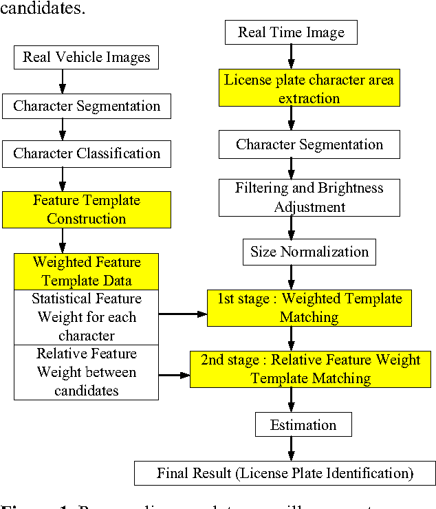 license plate surveillance system using weighted template matching