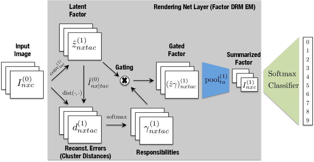 Figure 4 for A Probabilistic Framework for Deep Learning