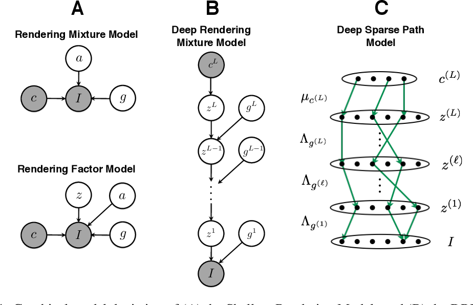 Figure 1 for A Probabilistic Framework for Deep Learning